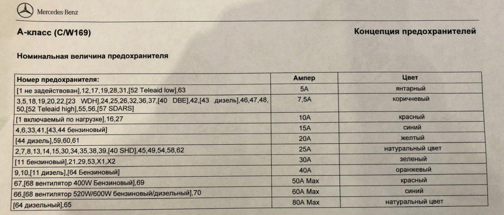 предохранители Mercedes W169